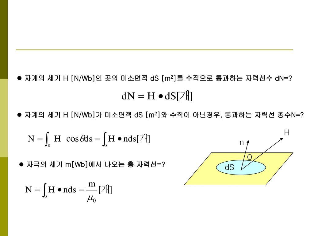 H n θ dS 자계의 세기 H [N/Wb]인 곳의 미소면적 dS [m2]를 수직으로 통과하는 자력선수 dN=